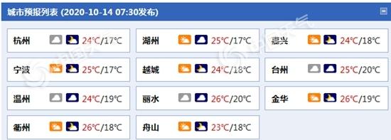 浙江云系增多局部有小雨 后天杭州最高温将跌破20℃