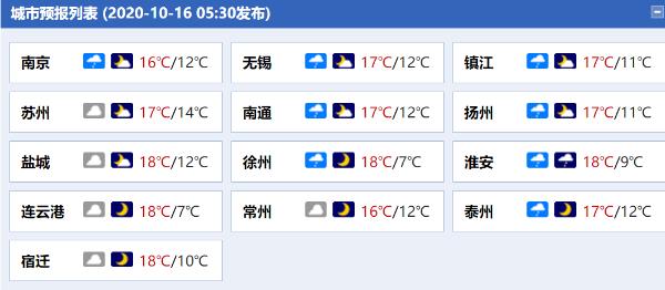 江苏今日阴雨仍在线 大部地区最高气温不足20℃