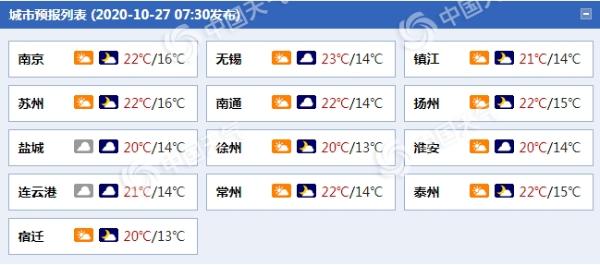 江苏今起三天天气渐凉 明日淮河以南部分地区有小雨