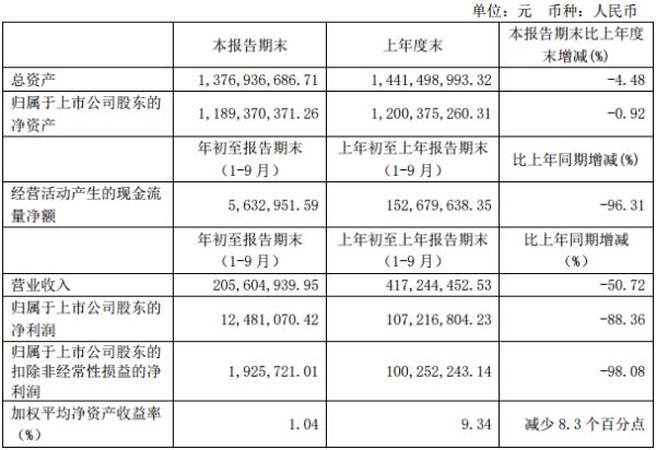 九华旅游前三季实现净利1248万元 同比下滑88.36%