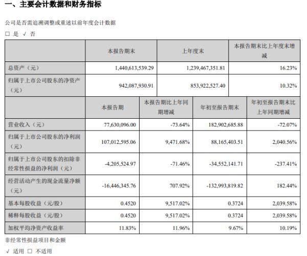 西安旅游:2020年第三季度净利1.07亿元,同比增长9471.68%