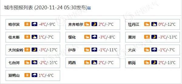 黑龙江今明天再迎新一轮降雪 哈尔滨七台河局地有中雪