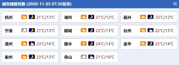 浙江今日最高气温重回20℃以上 沿海局地有小雨海上风力大