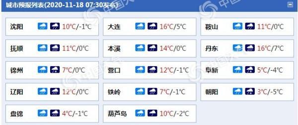 暴雪寒潮大风齐袭!辽宁今明局地有暴雪 明起气温骤降超10℃