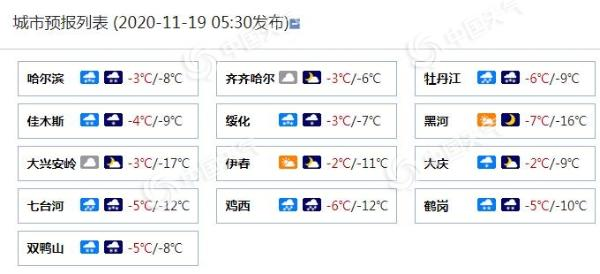 黑龙江今日雨雪仍强劲 哈尔滨牡丹江局地有大暴雪