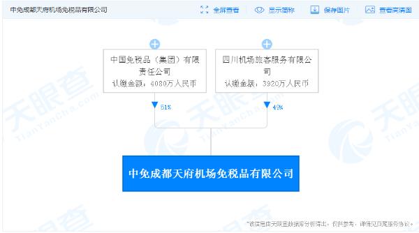 中免集团在成都参与设立免税品新公司 注册资本8000万元