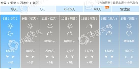 河北未来三天霾天气发展局地中度霾 昼夜温差大早晚寒凉