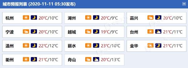 """晴燥持续!浙江今明天阳光""""在岗"""" 空气干燥需多补水"""
