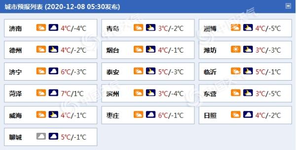 山东今日多云气温低迷 明日局地或有小雨雪侵扰