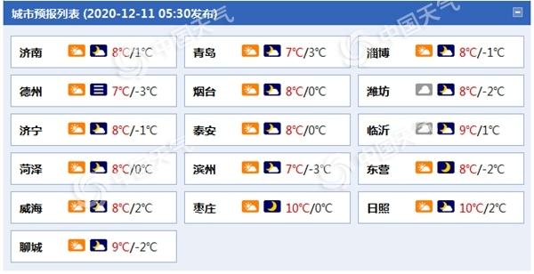 山东今晨发布大雾橙色预警 明夜北风增强阵风可达7至8级