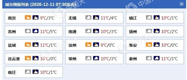 江苏今明两天多晨雾袭扰 周日起较强冷空气带来雨雪降温