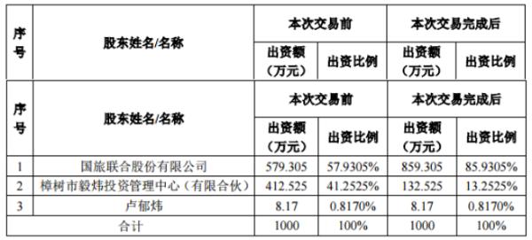 国旅联合9940万元收购新线中视28%股权