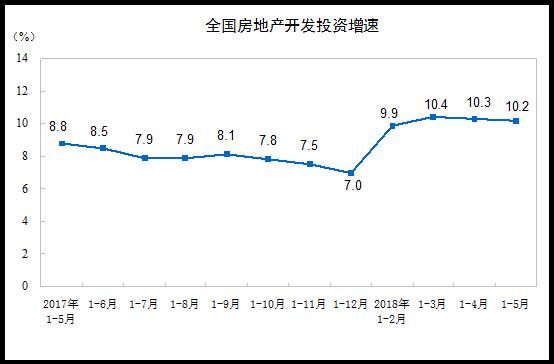 统计局:1-5月商品房销售面积56409万平方米 同比增2.9%