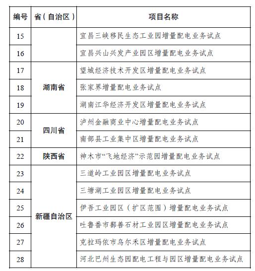 两部门补充确定28个项目为第三批增量配电业务改革试点