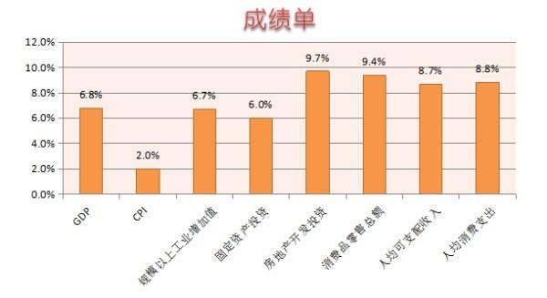 上半年中国经济增速超预期 贸易保护升温阻碍世界经济复苏