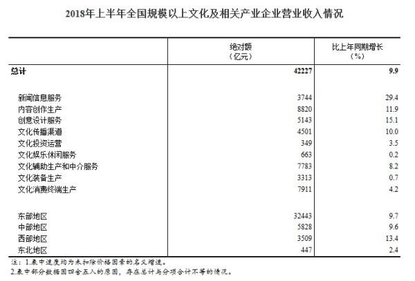 统计局:上半年全国规模以上文化及相关产业营收增长9.9%