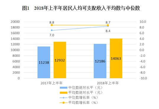 统计局:上半年居民人均可支配收入14063元 同比增8.7%