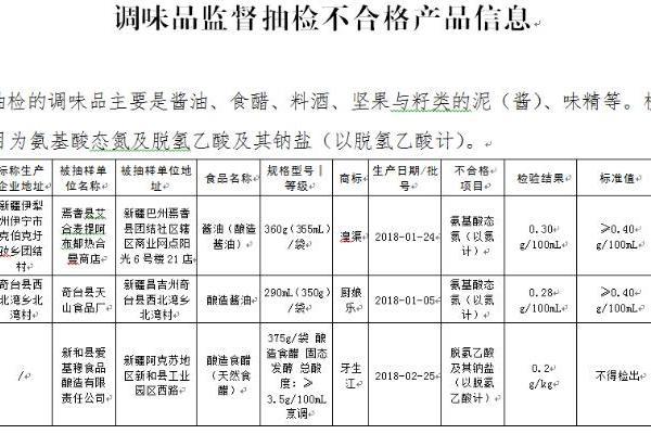 7批次食品抽检不合格 奇台县天山食品厂等上榜