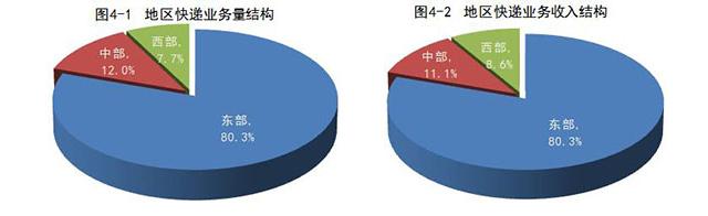 邮政局:1-7月全国快递业务量达261.6亿件 同比增长27.5%