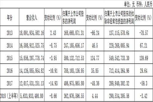 上半年营收再降5.3亿 哈药股份营收连续五年持续下滑