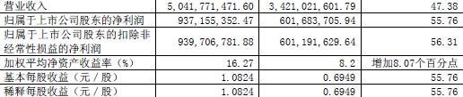 山西汾酒:上半年净利润9.37亿元 同比增长55.76%