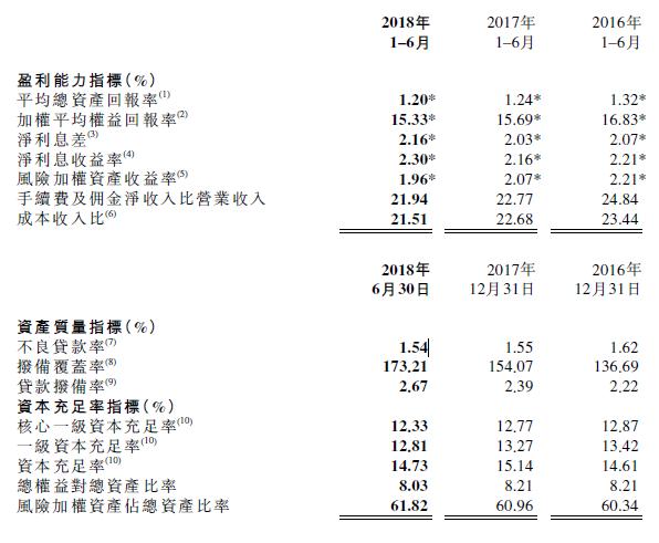工商银行上半年净利润1604.42亿元 同比增长4.87%