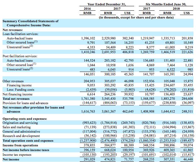 微贷网已在美提交IPO招股书,拟募资1亿美元