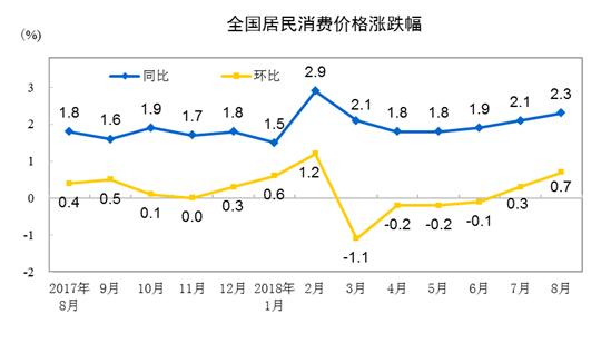8月CPI数据出炉:同比上涨2.3% 涨幅略高于7月