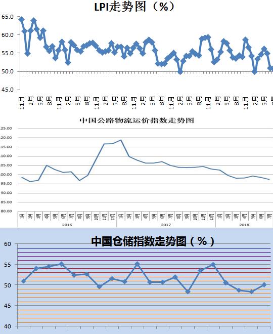 8月中国物流业景气指数为50.7% 资金周转率加快