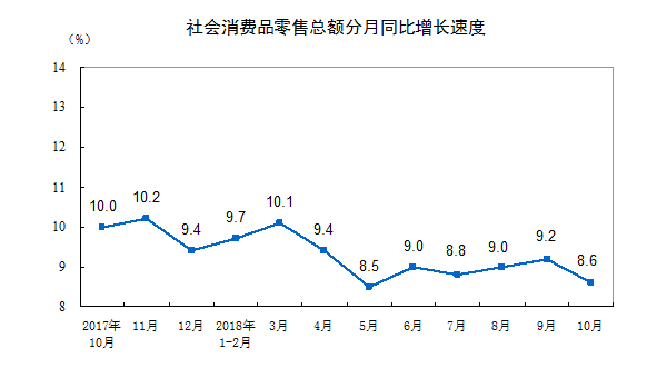 统计局:10月份社会消费品零售总额同比增长8.6%