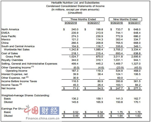 康宝莱公布2018年第三季度财报 中国市场净销售额同比劲增27%