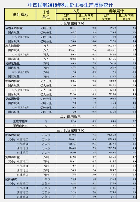 民航局:9月中国民航旅客运输量同比增7.9%