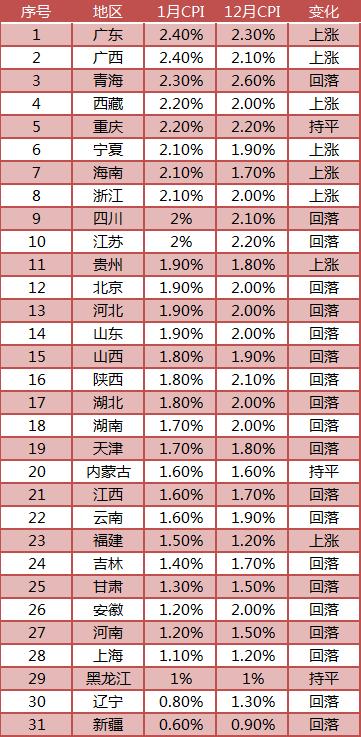 2019中国经济迎来开门红:外贸超预期 通胀水平温和可控