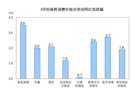 统计局:3月CPI同比上涨2.3% 食品价格上涨4.1%