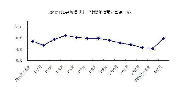 北京一季度经济实现良好开局 GDP同比增长6.4%