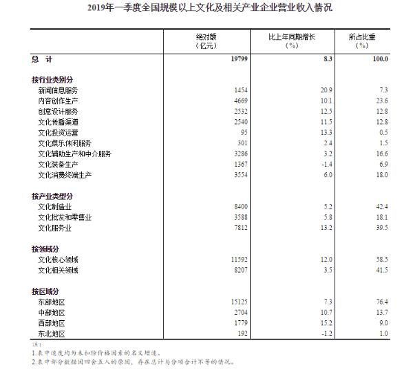 统计局:一季度规模以上文化及相关产业企业营收增长8.3%