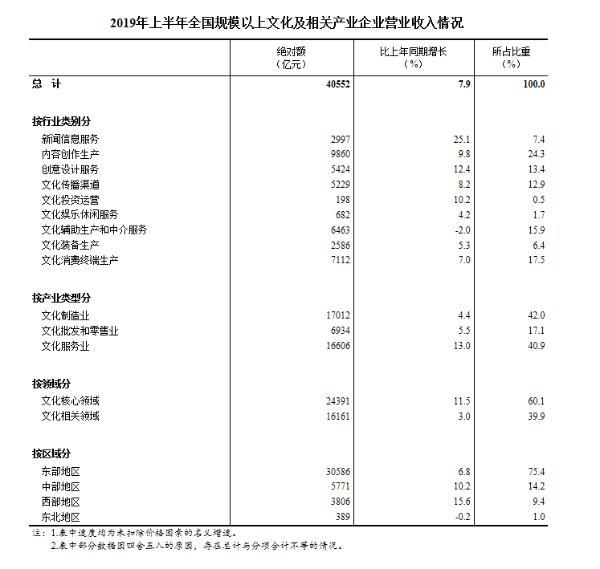 统计局:上半年规模以上文化及相关产业企业营收同比增长7.9%
