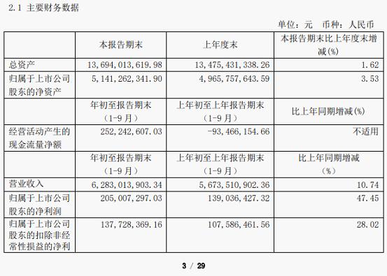 三元股份前三季度净利润增长超四成