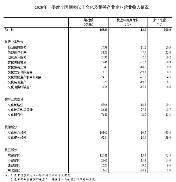 统计局:一季度全国规上文化及相关产业企业营收同比降13.9%