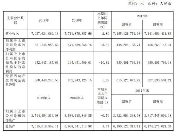太平鸟2019年扣非净利润降逾10% 净利润录得上市以来首次负增长