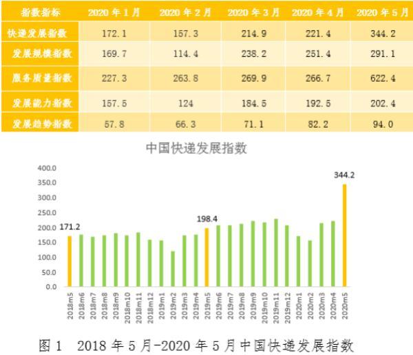 国家邮政局:5月快递业务量预计完成73亿件 同比增长39.6%