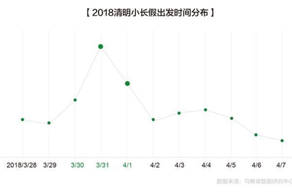 马蜂窝发布《2018清明小长假出游趋势报告》