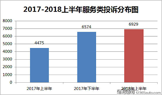 2018上半年汽车服务类投诉同比增长54.8%