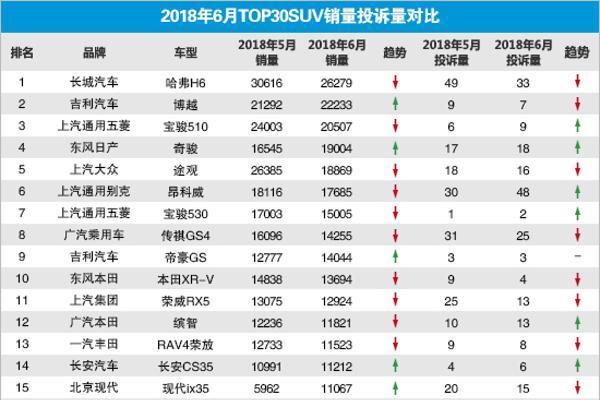 2018年6月TOP30 SUV销量投诉量对应点评