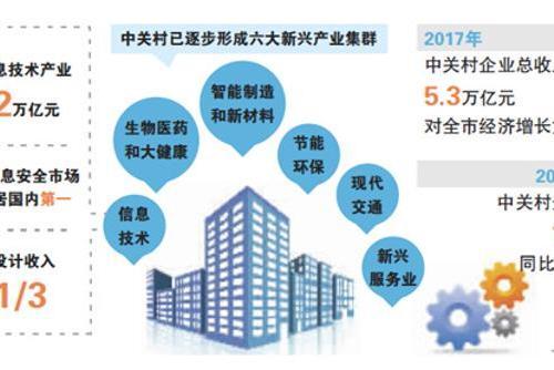 北京新兴产业背后的中关村基因