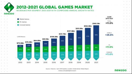 女性、电竞及出海 能否成为推动游戏行业发展的新引擎?