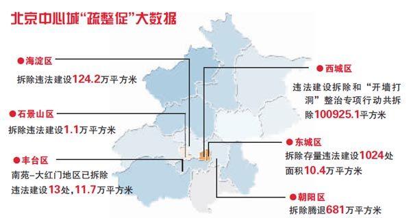 """北京中心城提交""""疏整促""""半年成绩单"""
