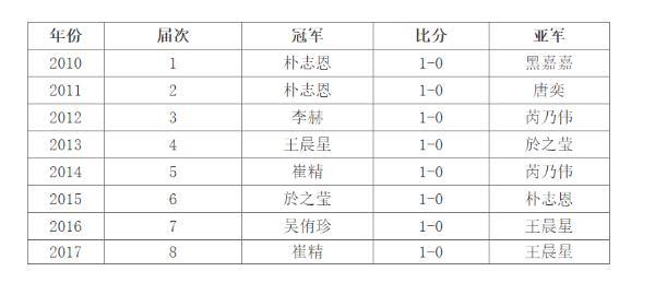 兵圣杯半决赛黑嘉嘉吴正娥止步 4日韩国双姝争冠
