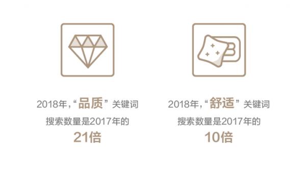 网易严选联合京东发布都市家居消费报告 品质消费成重要趋势