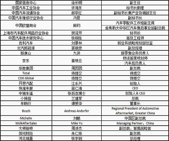 2019中国汽车后市场行业大会将于上海召开